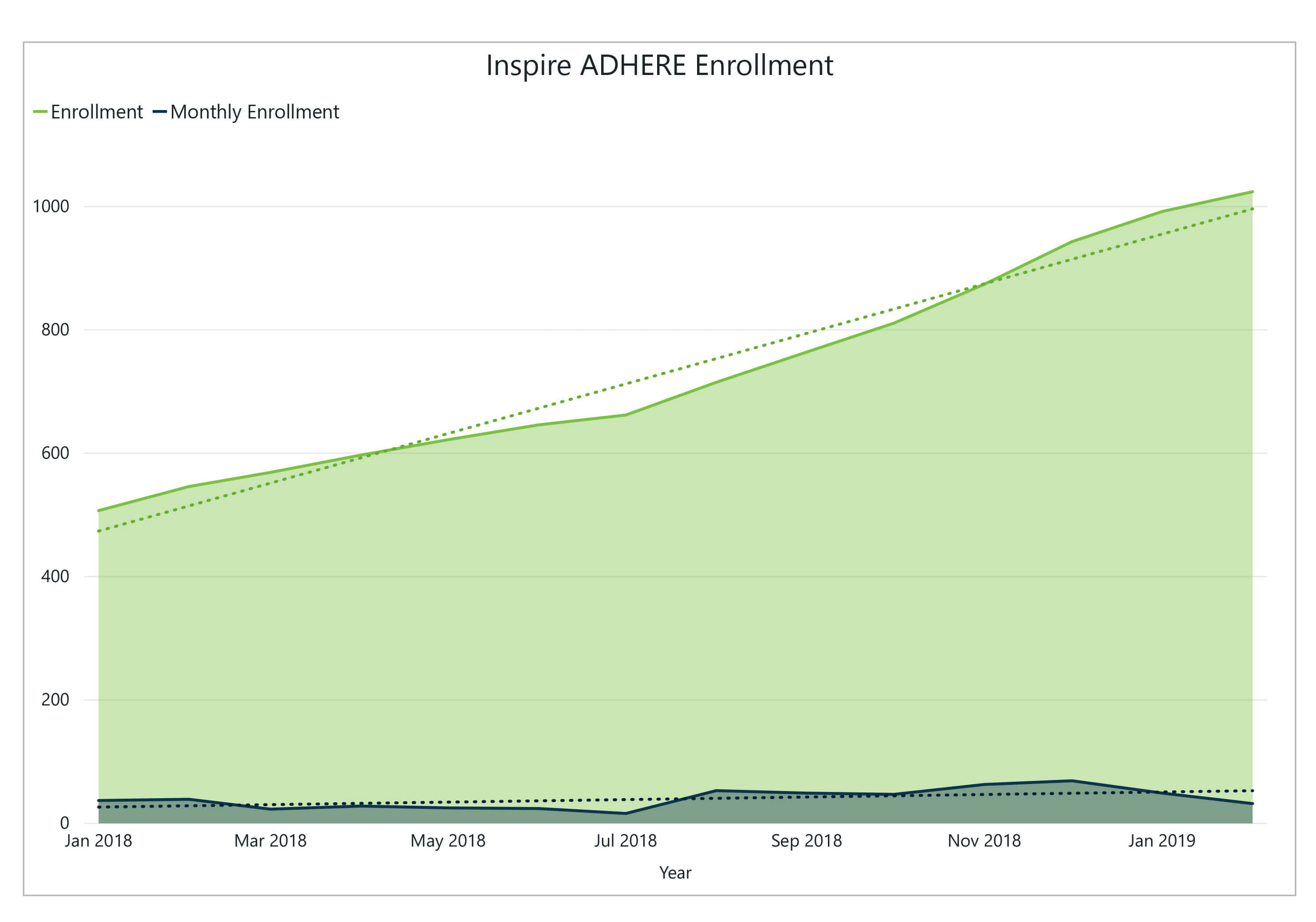 Adhere Enrollment graphic