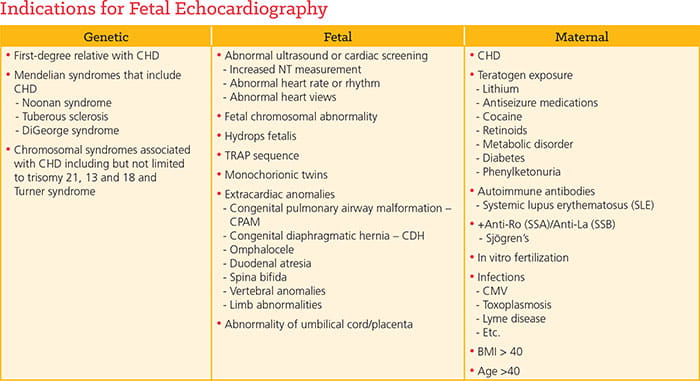 Indications for Fetal Echocardiography