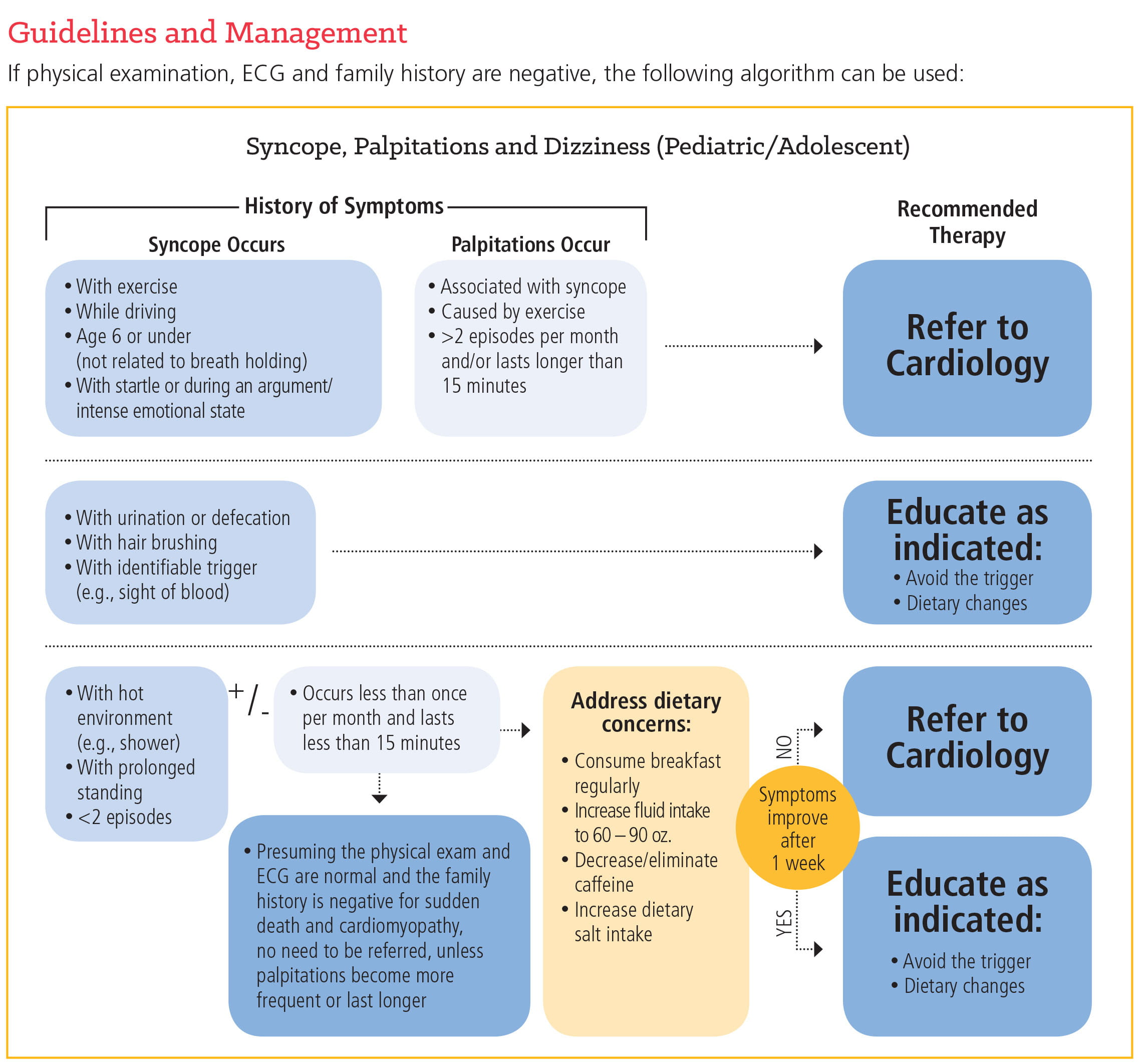 Syncope Guidelines and Management