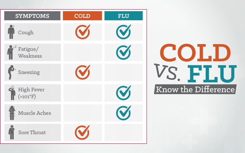 cold vs flu symptoms how to tell the difference university hospitals