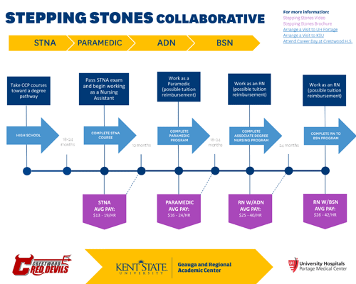 Stepping Stones Collaborative infographic
