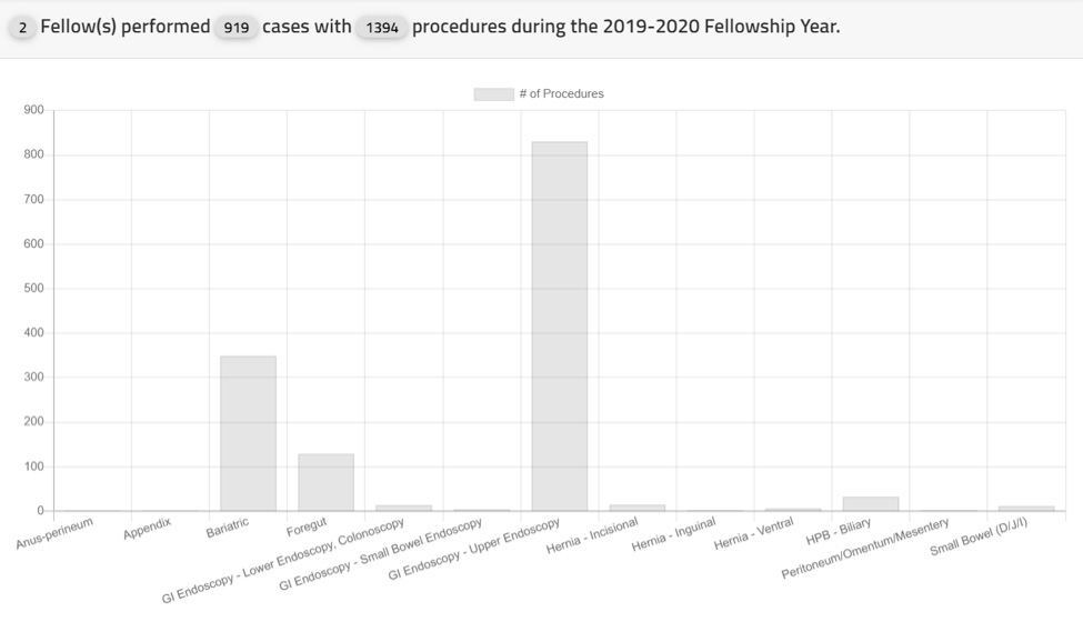 2 Fellows performed 919 cases with 1394 procedures during the 2019-2020 Fellowship Year.