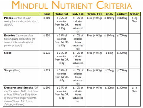 Mindful Nutrition